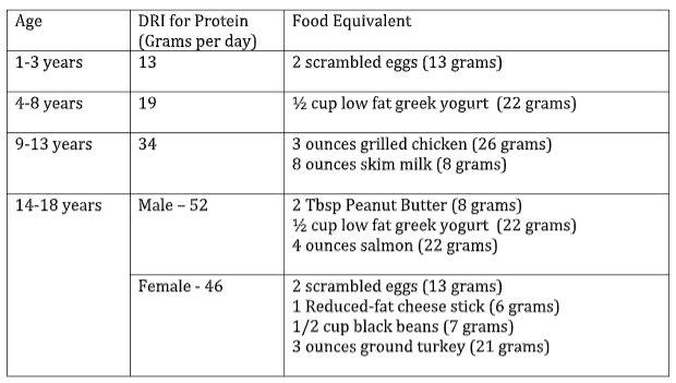 national nutrition month - daily recommended intake for protein